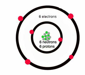 carbon has four electrons in the outer ring and two in the inner ring