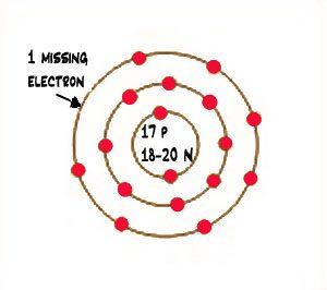 diagram of a chlorine atom