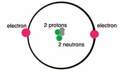 a helium atom with two protons, two neutrons, and two electrons