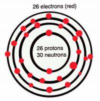 Diagram of an iron atom