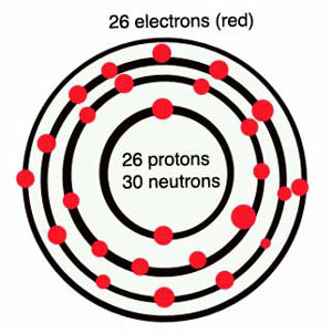 Diagram of an iron atom