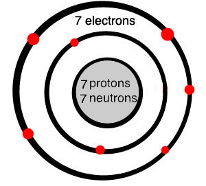 diagram of a nitrogen atom with 7 protons, 7 neutrons, an inner circle of two electrons, and an outer circle of 7 electrons