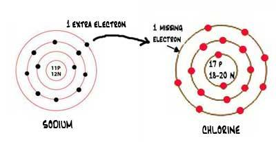 example of an ionic bond: a diagram of a molecule of salt showing how it shares electrons