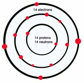 Diagram of a silicon atom