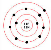 Sodium atom diagram