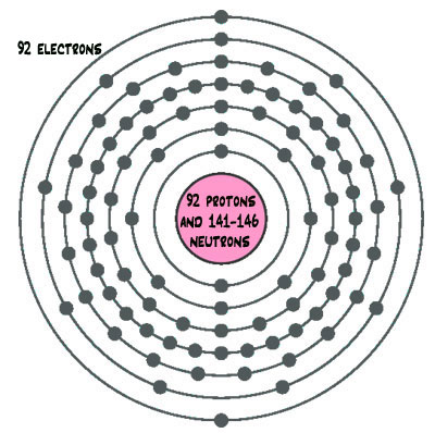 Diagram of a uranium atom with a huge number of electrons in many circles