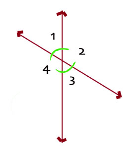 Two lines cross and form four angles