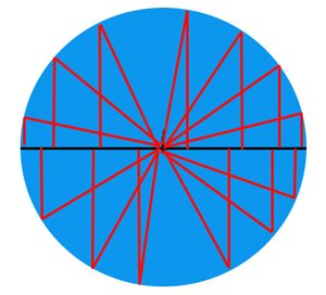 Triangles define a circle