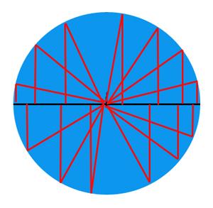 Triangles define a circle