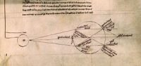 Roger Bacon's diagram of a human eye