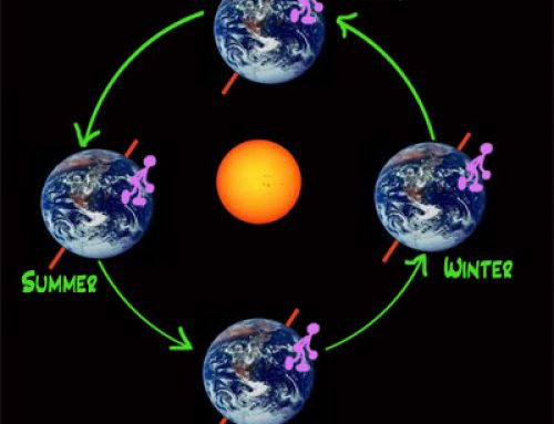 What causes the seasons? Earth science
